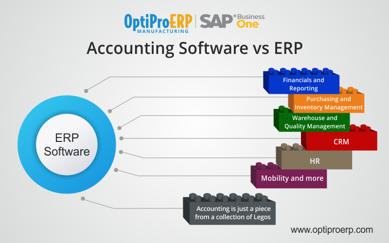 Accounting Software vs. ERP Softwaree