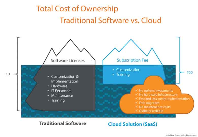 erp on premise vs cloud erp