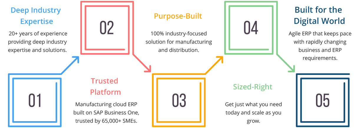 Manufacturing Cloud ERP Benefits